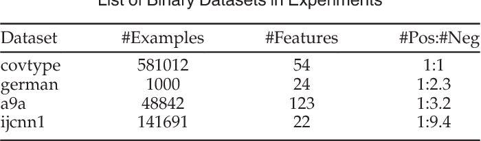 Figure 1 for Adaptive Cost-sensitive Online Classification