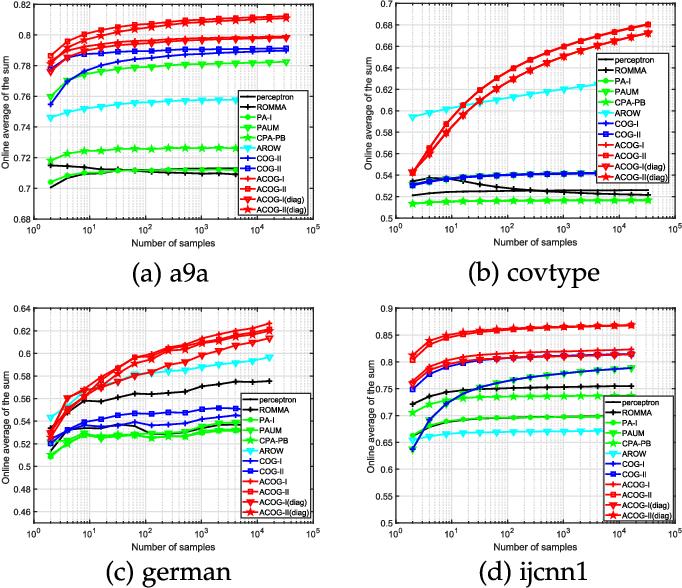Figure 2 for Adaptive Cost-sensitive Online Classification