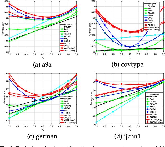 Figure 4 for Adaptive Cost-sensitive Online Classification