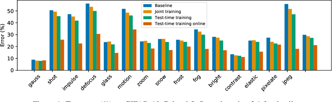 Figure 1 for Test-Time Training for Out-of-Distribution Generalization