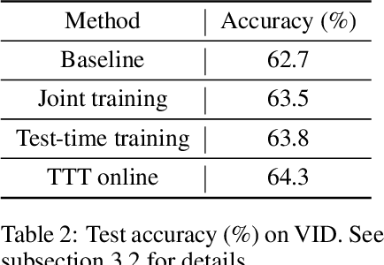 Figure 4 for Test-Time Training for Out-of-Distribution Generalization