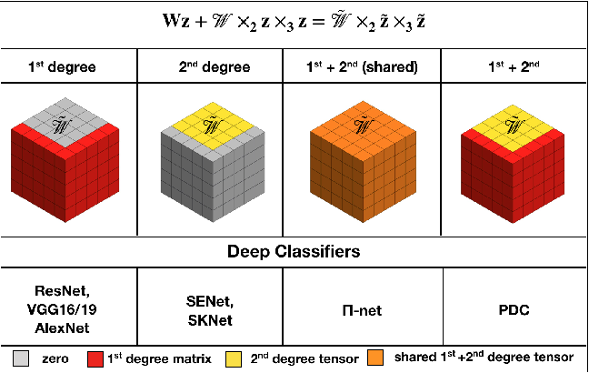 Figure 1 for Polynomial Networks in Deep Classifiers