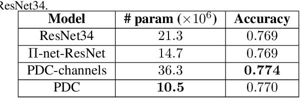Figure 4 for Polynomial Networks in Deep Classifiers