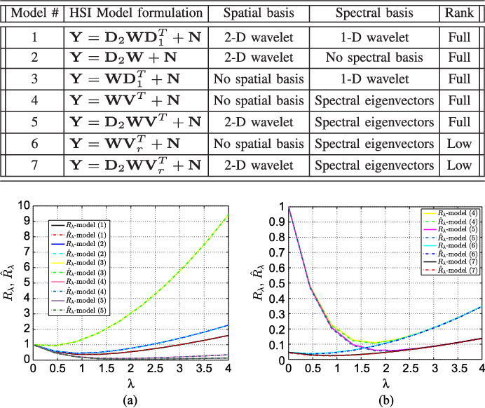 Figure 3 for Hyperspectral Subspace Identification Using SURE