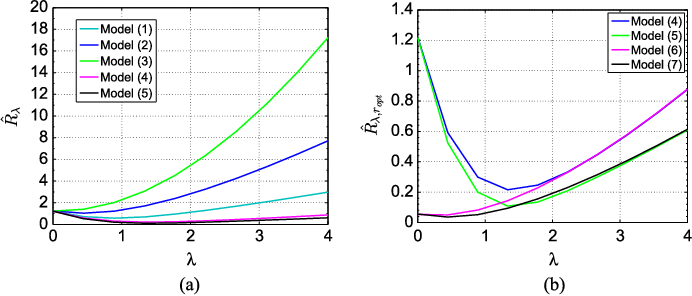 Figure 2 for Hyperspectral Subspace Identification Using SURE