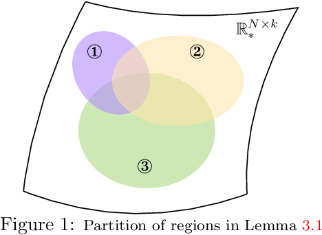 Figure 1 for The Landscape of Non-convex Empirical Risk with Degenerate Population Risk