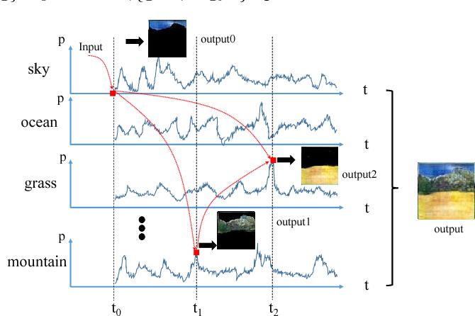 Figure 1 for Depth Structure Preserving Scene Image Generation