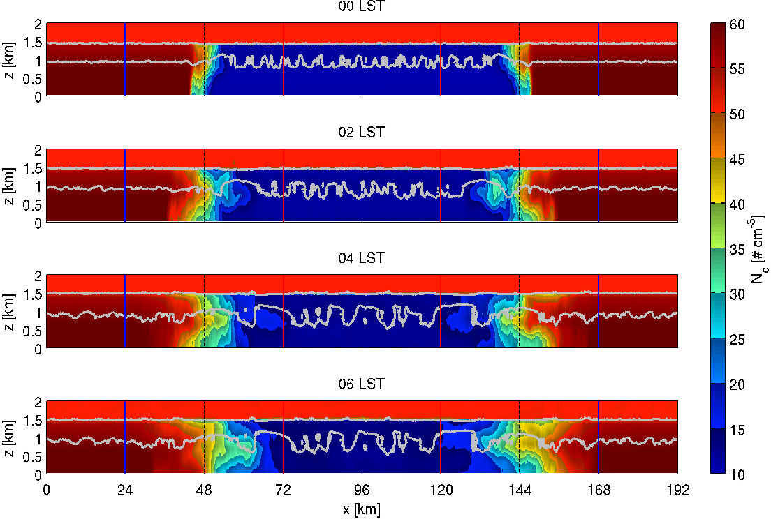 Fig. 5. Snapshots of y-averaged cross-sections ofNc from the NCADVECT run with the 0.01 g kg−1 contour of y-averaged qc, demonstrating the diffusion of the microphysical gradient by boundary layer turbulence and resulting cloud structure.