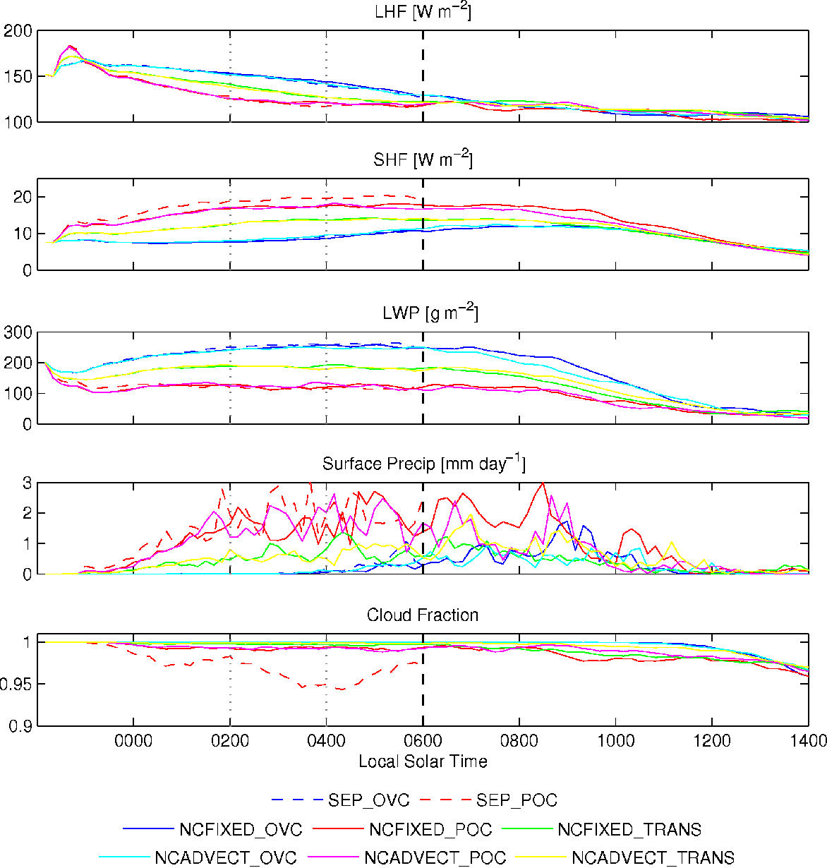 Fig. 7. Region averaged time series of key quantities for all model runs. Sunrise is at 06:00 LST (vertical dashed line).