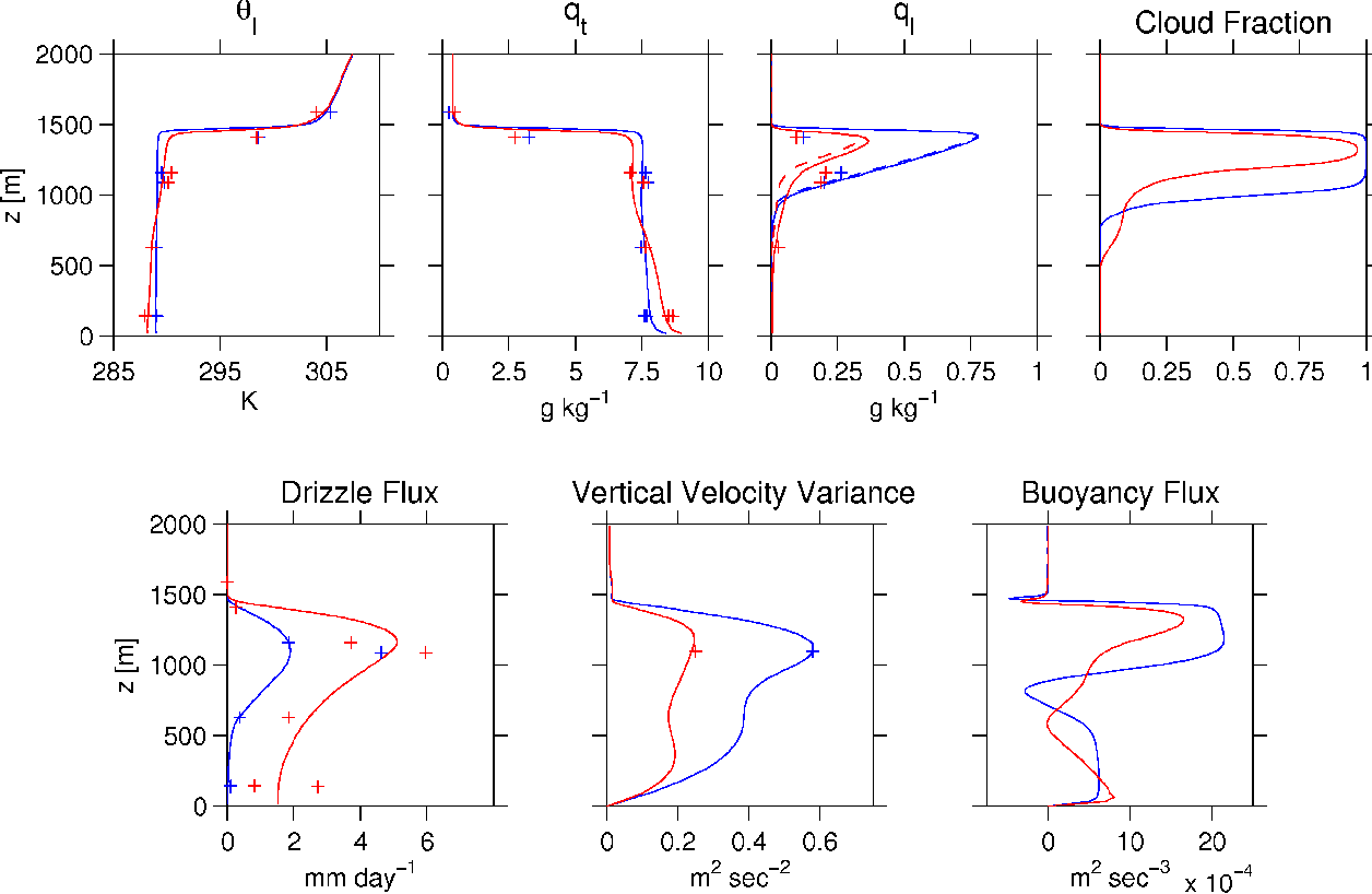 Fig. 8. Region and time averaged profiles for the OVC (blue) and POC (red) regions during the 02:00–04:00 LST comparison period. Flight-leg means from RF06 subset by region are overplotted for reference.