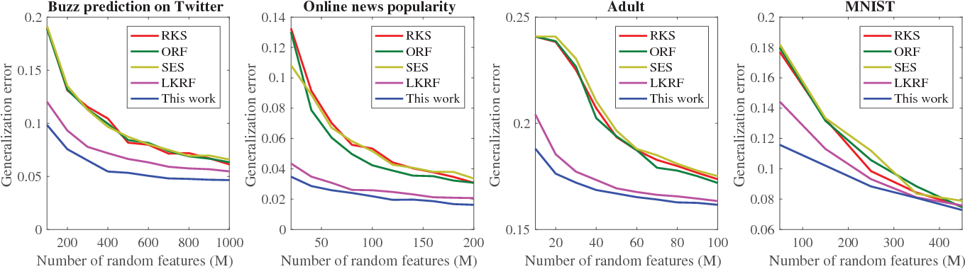 Figure 2 for On Data-Dependent Random Features for Improved Generalization in Supervised Learning