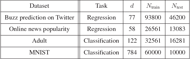 Figure 3 for On Data-Dependent Random Features for Improved Generalization in Supervised Learning