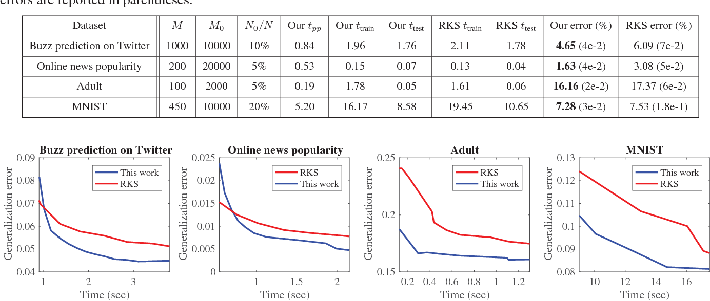 Figure 4 for On Data-Dependent Random Features for Improved Generalization in Supervised Learning