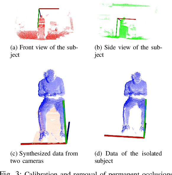 Figure 3 for Clinical Patient Tracking in the Presence of Transient and Permanent Occlusions via Geodesic Feature