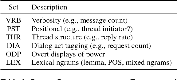 Figure 3 for Author Commitment and Social Power: Automatic Belief Tagging to Infer the Social Context of Interactions
