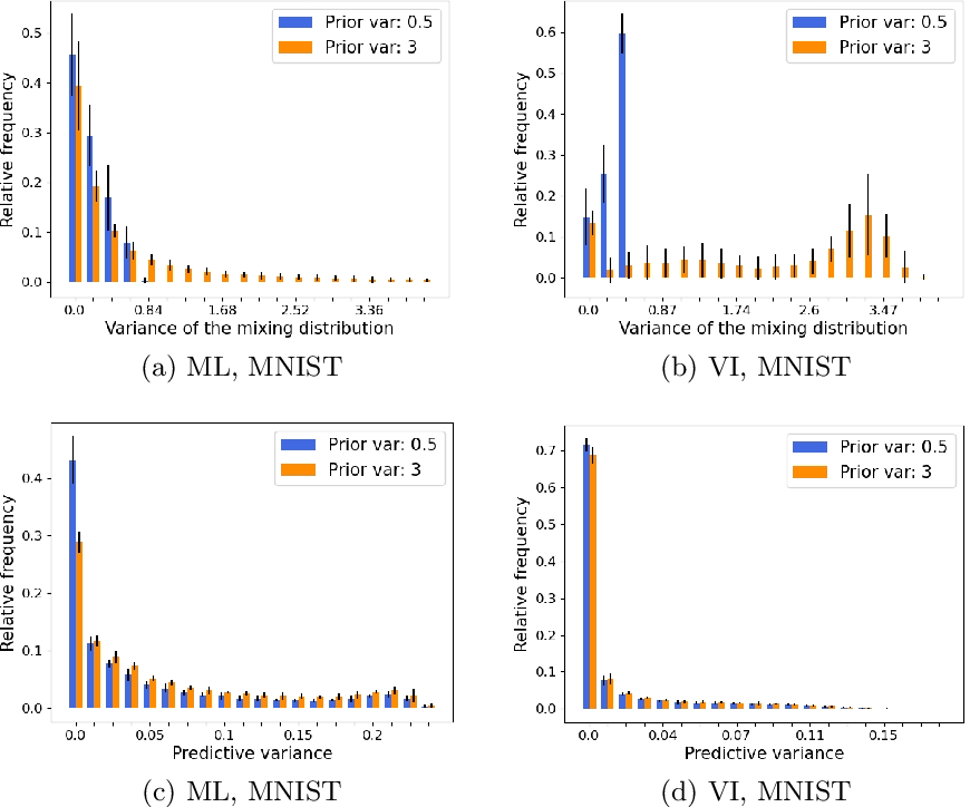 Figure 2 for Investigating maximum likelihood based training of infinite mixtures for uncertainty quantification
