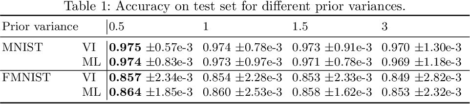 Figure 1 for Investigating maximum likelihood based training of infinite mixtures for uncertainty quantification