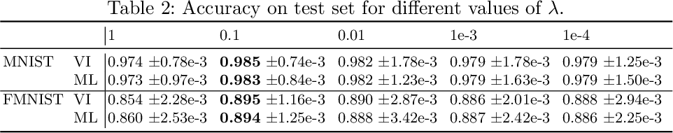 Figure 3 for Investigating maximum likelihood based training of infinite mixtures for uncertainty quantification