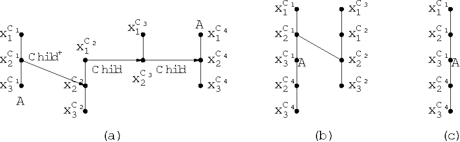 Figure 3 for Conjunctive Queries over Trees