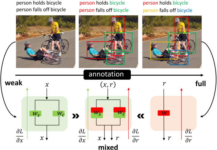 Figure 1 for Detecting Human-Object Interaction with Mixed Supervision