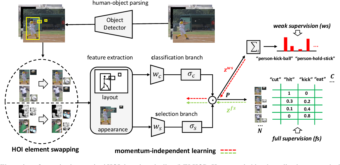 Figure 3 for Detecting Human-Object Interaction with Mixed Supervision