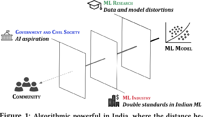 Figure 1 for Re-imagining Algorithmic Fairness in India and Beyond