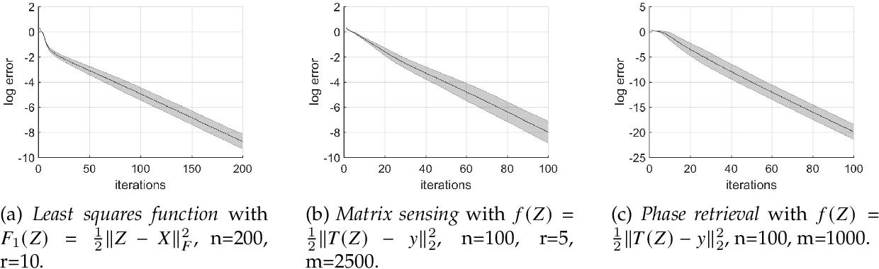 Figure 1 for Fast Global Convergence for Low-rank Matrix Recovery via Riemannian Gradient Descent with Random Initialization