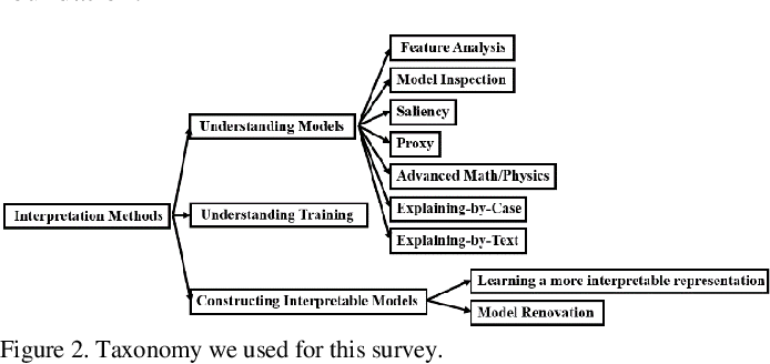 Figure 2 for On Interpretability of Artificial Neural Networks