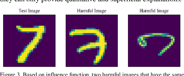 Figure 3 for On Interpretability of Artificial Neural Networks