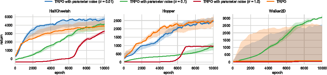 Figure 4 for Parameter Space Noise for Exploration