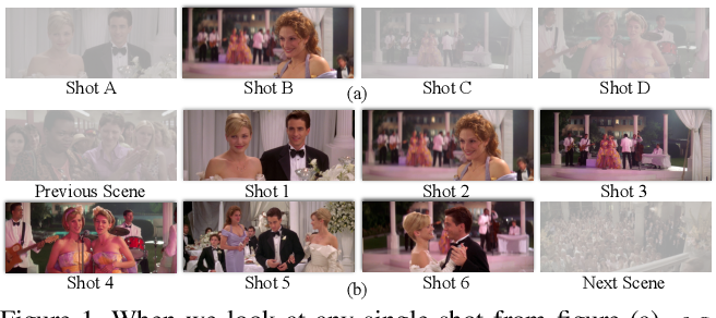 Figure 1 for A Local-to-Global Approach to Multi-modal Movie Scene Segmentation