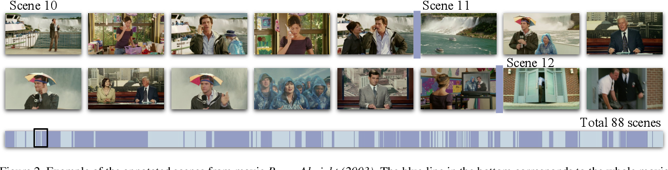Figure 3 for A Local-to-Global Approach to Multi-modal Movie Scene Segmentation