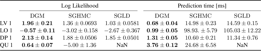 Figure 2 for Distributional Gradient Matching for Learning Uncertain Neural Dynamics Models