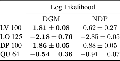 Figure 4 for Distributional Gradient Matching for Learning Uncertain Neural Dynamics Models