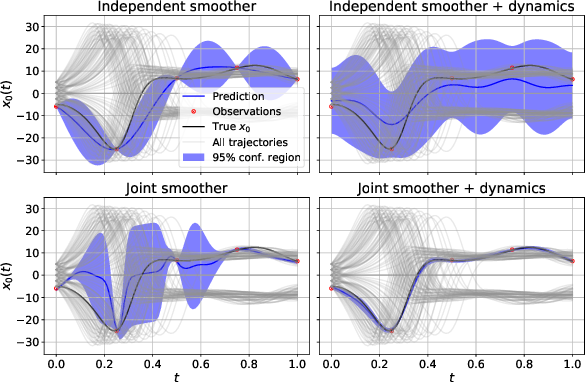Figure 1 for Distributional Gradient Matching for Learning Uncertain Neural Dynamics Models