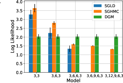 Figure 3 for Distributional Gradient Matching for Learning Uncertain Neural Dynamics Models