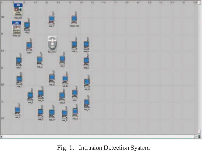 Performance Analysis Of Instruction Detection System Semantic Scholar