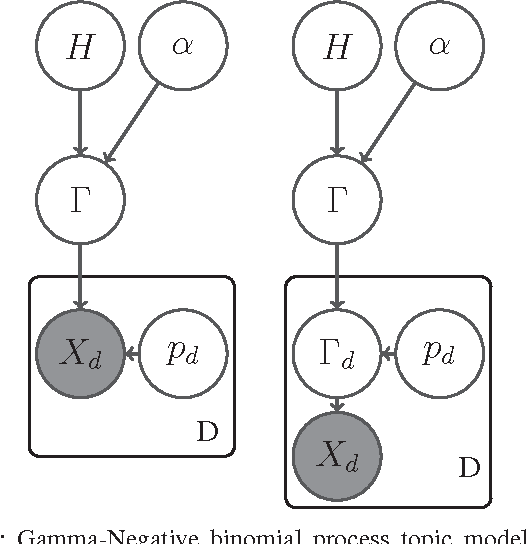 Figure 1 for Infinite Author Topic Model based on Mixed Gamma-Negative Binomial Process