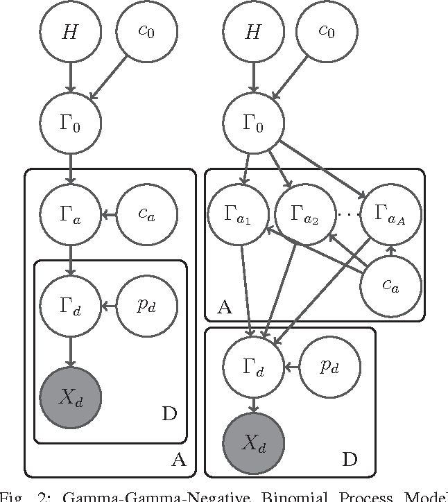 Figure 2 for Infinite Author Topic Model based on Mixed Gamma-Negative Binomial Process