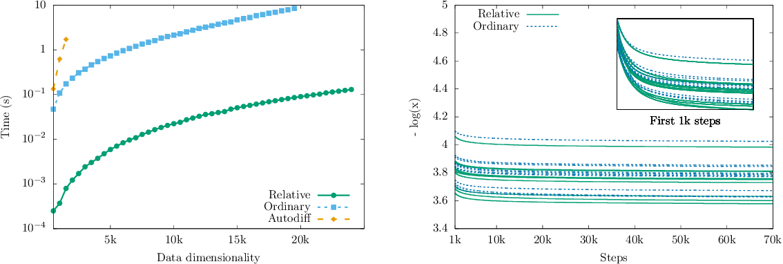 Figure 1 for Relative gradient optimization of the Jacobian term in unsupervised deep learning