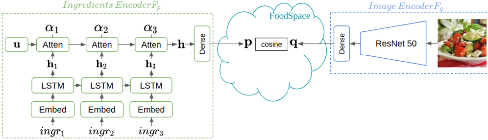 Figure 1 for The Art of Food: Meal Image Synthesis from Ingredients