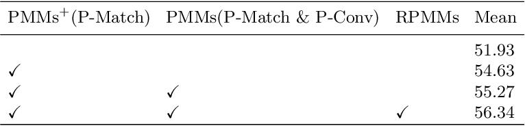 Figure 2 for Prototype Mixture Models for Few-shot Semantic Segmentation