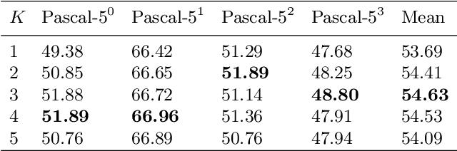 Figure 4 for Prototype Mixture Models for Few-shot Semantic Segmentation