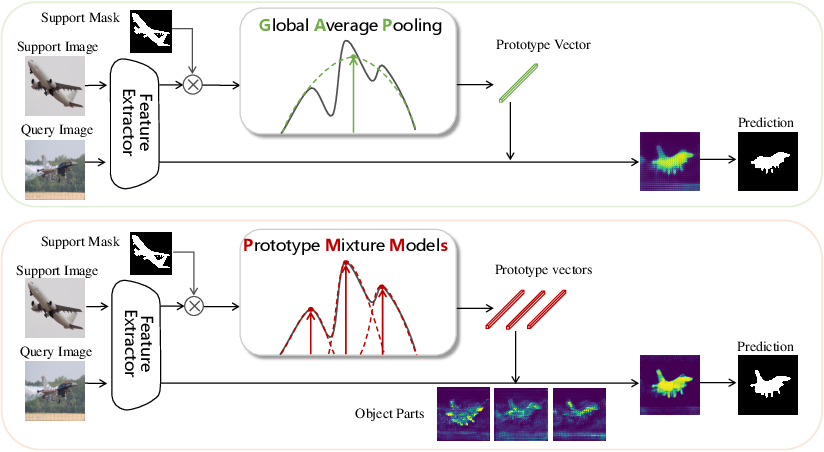 Figure 1 for Prototype Mixture Models for Few-shot Semantic Segmentation