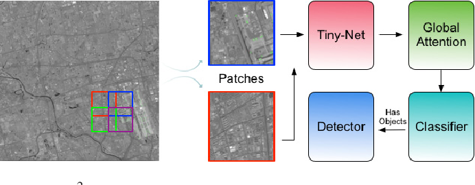 Figure 1 for R$^2$-CNN: Fast Tiny Object Detection in Large-Scale Remote Sensing Images