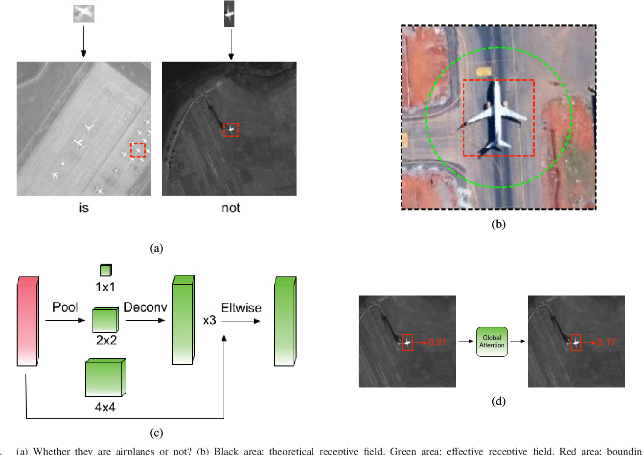Figure 3 for R$^2$-CNN: Fast Tiny Object Detection in Large-Scale Remote Sensing Images