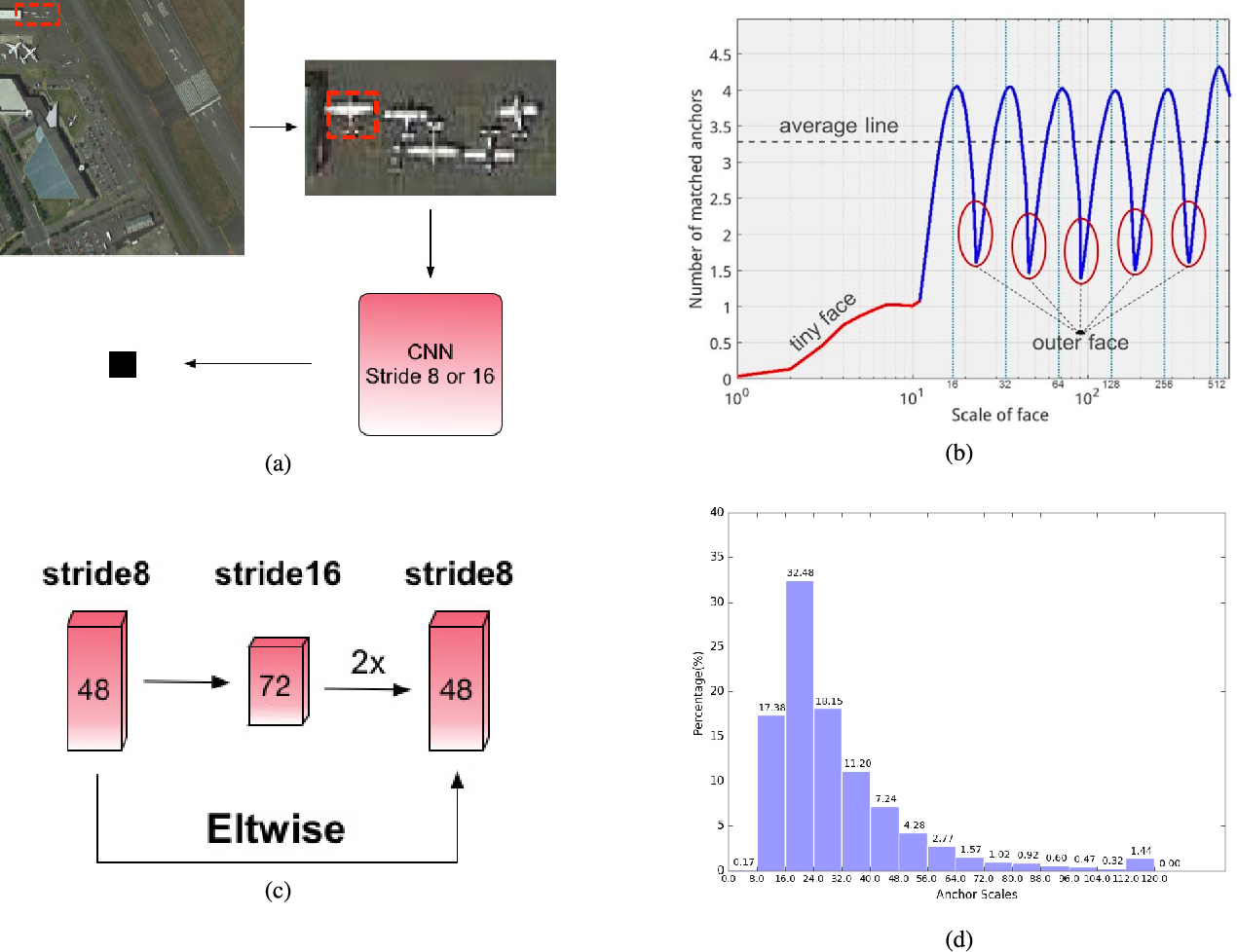 Figure 4 for R$^2$-CNN: Fast Tiny Object Detection in Large-Scale Remote Sensing Images