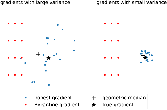 Figure 1 for Federated Variance-Reduced Stochastic Gradient Descent with Robustness to Byzantine Attacks
