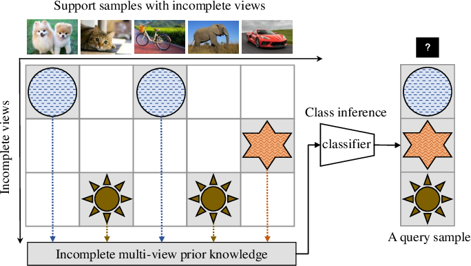 Figure 1 for MCGNet: Partial Multi-view Few-shot Learning via Meta-alignment and Context Gated-aggregation