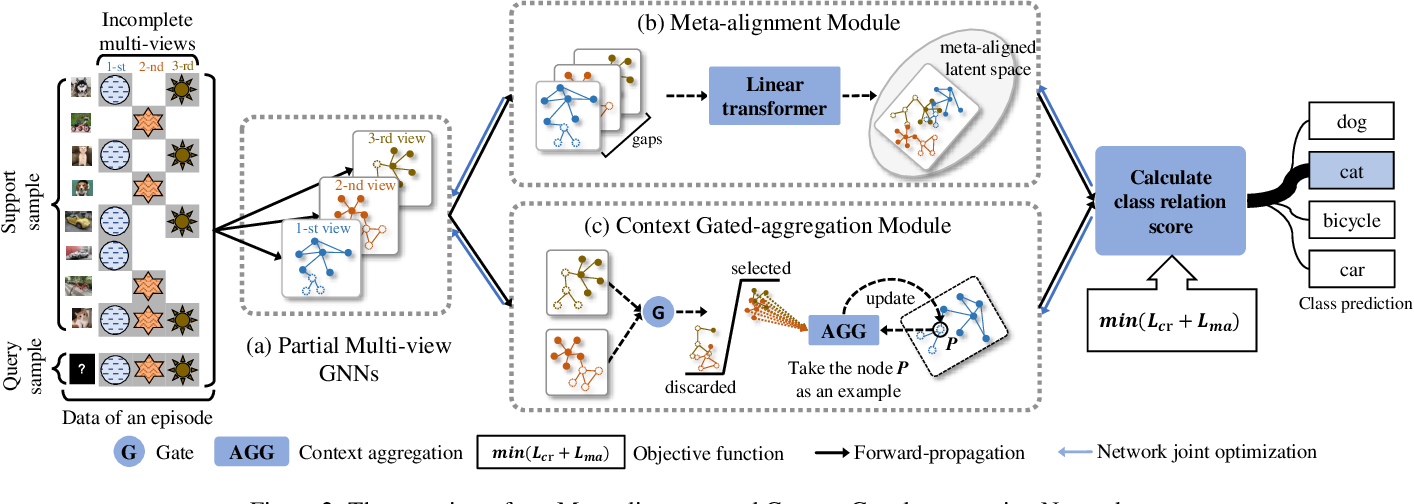 Figure 3 for MCGNet: Partial Multi-view Few-shot Learning via Meta-alignment and Context Gated-aggregation